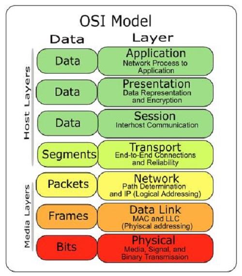 Mô hình OSI mạng máy tính