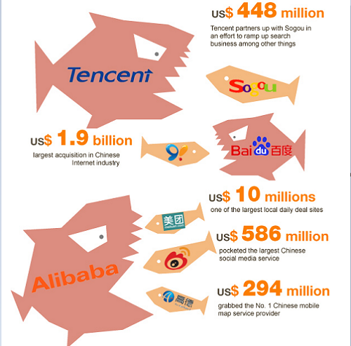 Chiến lược thương mại điện tử của Tam Hùng Trung Quốc 2016