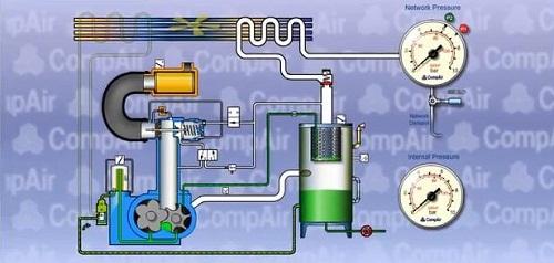 Nguyên lý hoạt động chung của máy nén khí