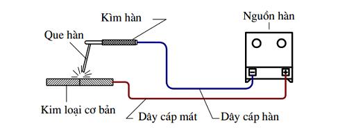 Nguyên tắc hoạt động của máy hồ hàn quang