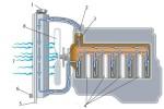 Nguyên tắc hoạt động và bảo dưỡng máy làm mát