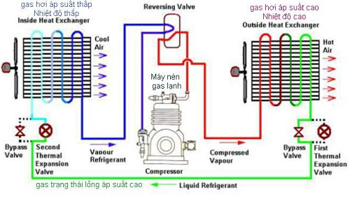 Nguyên tắc hoạt động của hệ thống máy làm lạnh công nghiệp