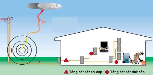 Thi công lắp đặt hệ thống chống sét an toàn