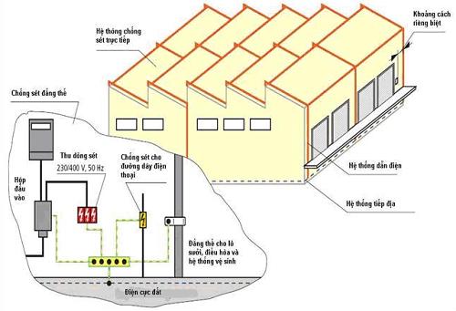 Kinh nghiệm lựa chọn thiết bị chống sét lan truyền
