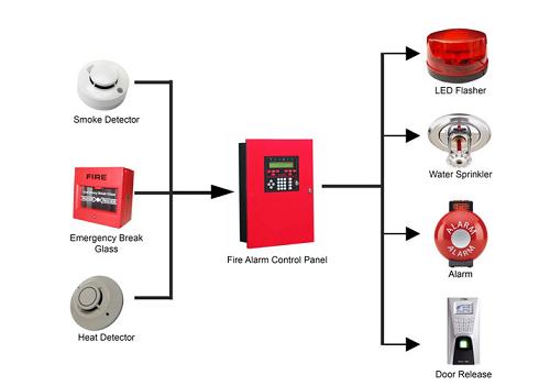 Chức năng của hệ thống báo cháy tự động