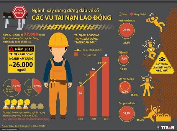 Ngành xây dựng đứng đầu về số các vụ tai nạn lao động