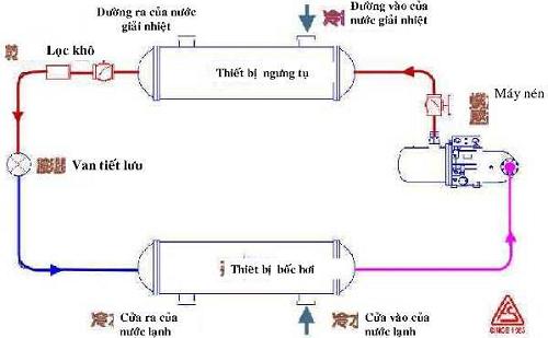 Thông số kỹ thuật trong hệ thống giải nhiệt