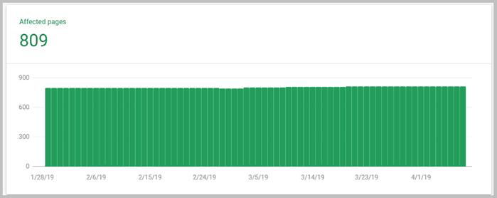 Số lượng trang index cao bất thường