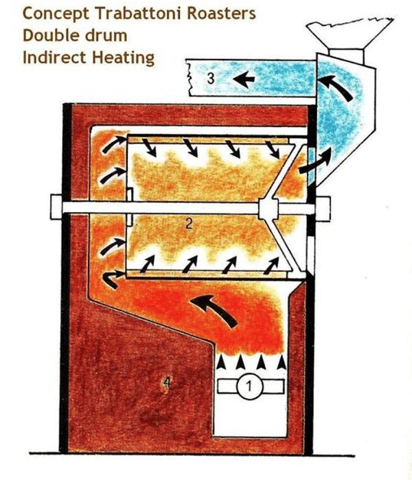Cấu tạo các loại máy rang cà phê như thế nào