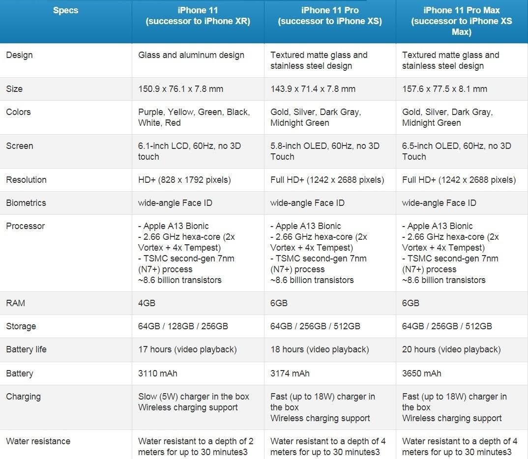 Bộ chip và vi xử lý của iPhone 11, iPhone 11 Pro, và iPhone 11 Pro Max