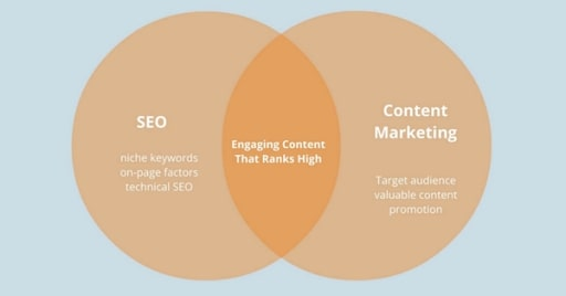 seo-va-content-marketing-phai-di-doi-voi-nhau-1