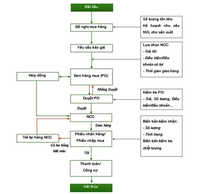 Quy trình lựa chọn nhà cung cáp hàng hoá